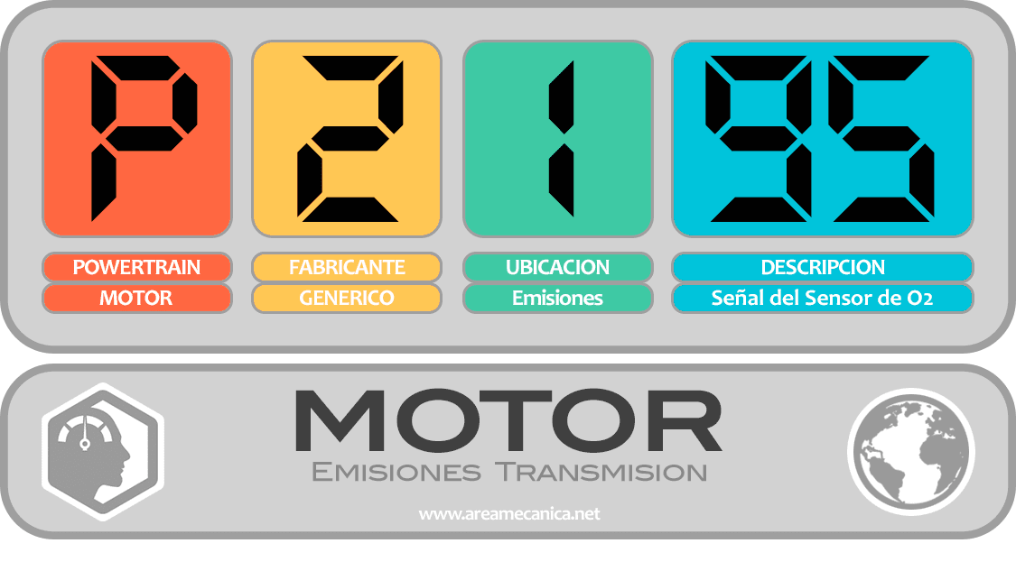 CODIGOS DE FALLA (P2100-P21FF) MOTOR | OBD2 | DTC