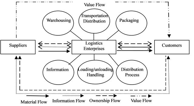 "Figure 1. ""Value flow"" in logistics value chain."