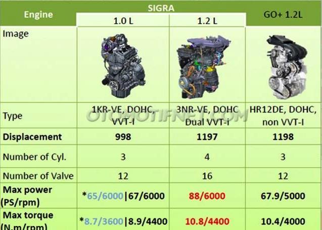 Toyota Calya Agya dan Daihatsu Sigra Alya