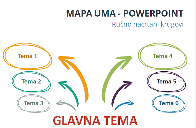 POWERPOINT -MAPA UMA (Ručno nacrtani krugovi)