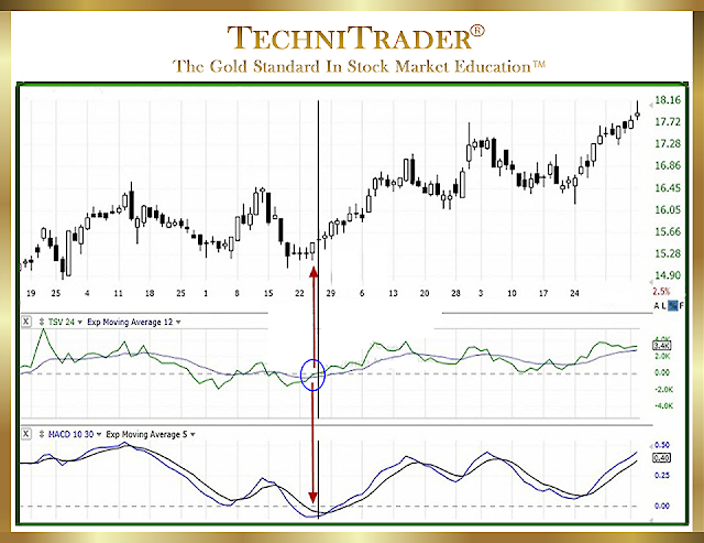 MACD gives false signals TC2000 chart - TechniTrader