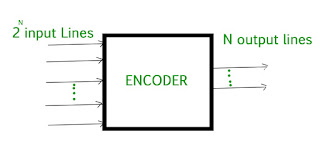 Gambar-Encoder-Digital