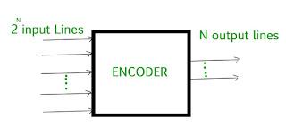 Pengertian dan Cara Kerja Encoder