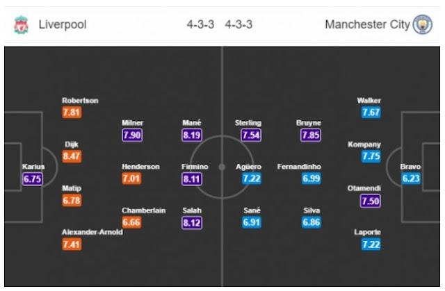Nhận định, dự đoán & phân tích Liverpool vs Manchester City 01h45, ngày 05/04