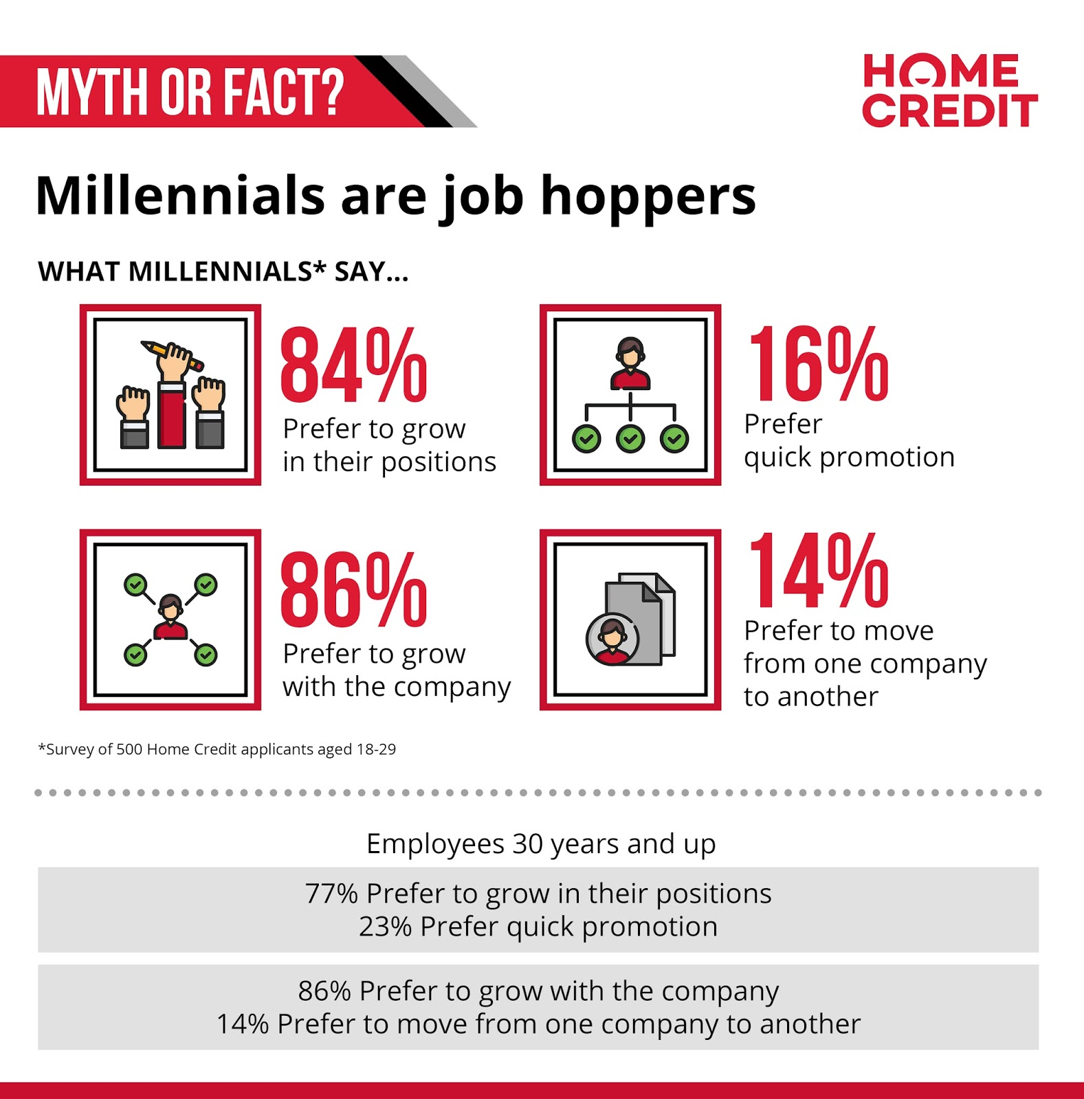 facts about millennials