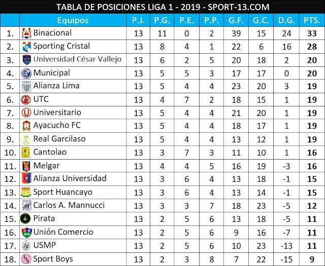 Tabla de Posiciones del Fútbol Peruano 2019 actualizada