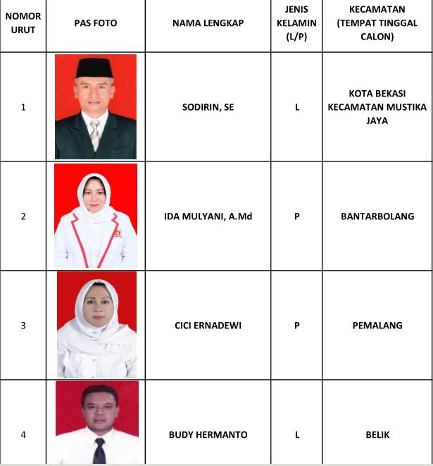 1 Sodirin SE, 2 Ida Mulyani AMd, 3 Cici Ernadewi, 4 Budy Hermanto, 5 Marlina Sari, 6 H Fuad Hasyim MM, 7 Azizah Nur Halimah, 8 Ali Mustain,
