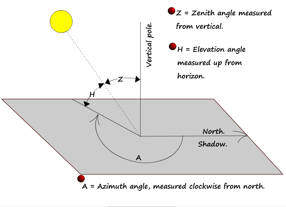 Sun Diagram Elevation Ge Profile Dryer Parts Moon And Stars The Angles Of