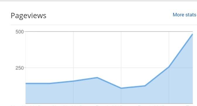 (Studi Kasus) Meningkatkan Trafik Blog 50% dengan Transkrip Lengkap #PapaMintaSaham