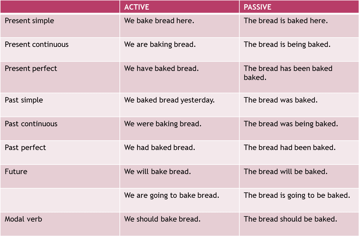 English Reinforcement The Passive Voice