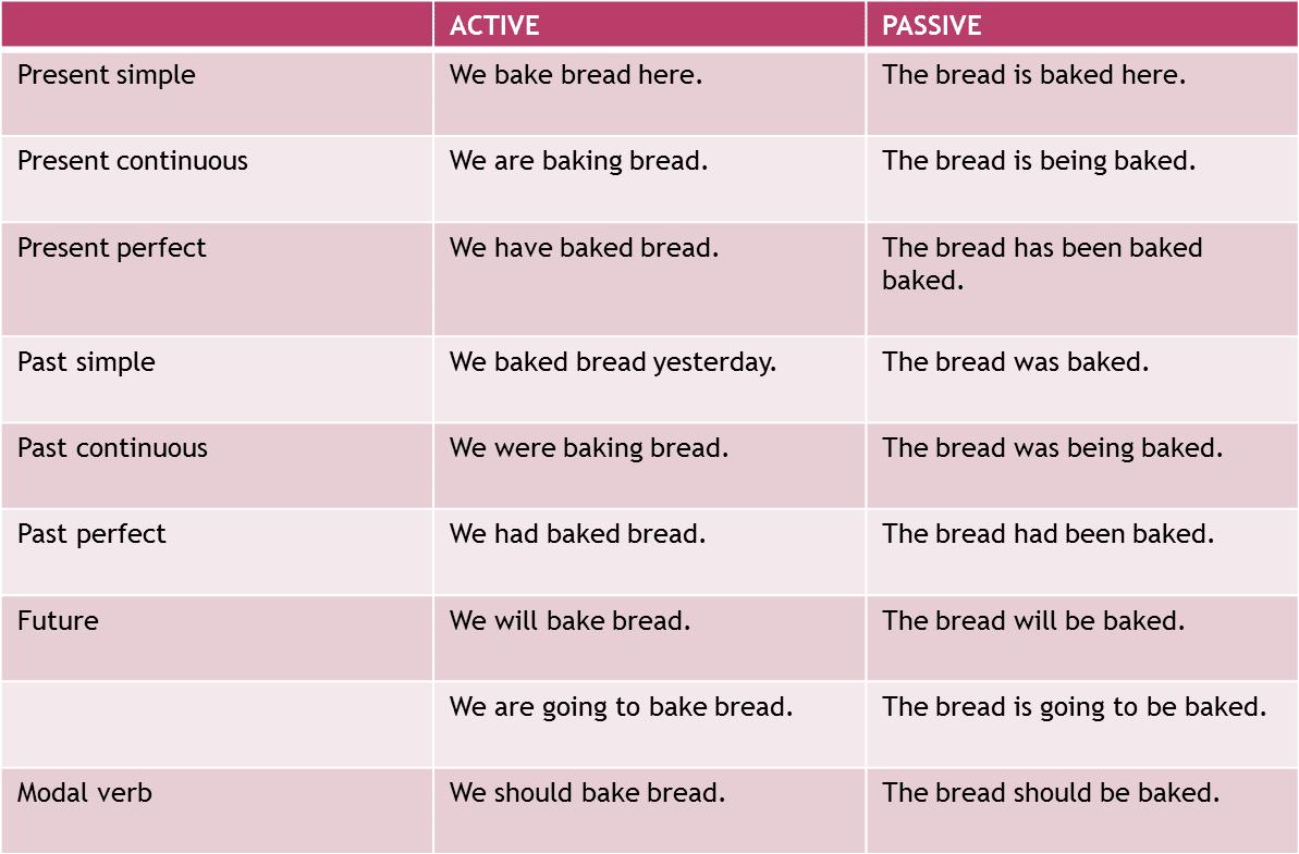 English Reinforcement The Passive Voice