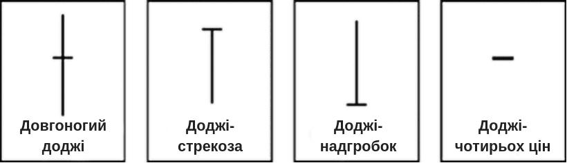 Класифікація_свічок_Доджі