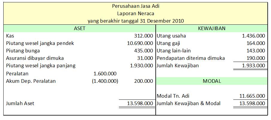 Jenis Jenis Laporan Keuangan Perusahaan Core Accounting Indonesia