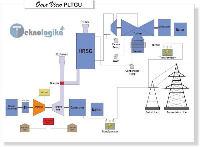Pengertian dan Prinsip PLTGU Pembangkit Listrik Tenaga Gas Dan Uap