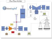 Pengertian dan Prinsip Dasar PLTGU Pembangkit Listrik Tenaga Gas Dan Uap