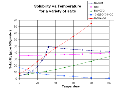Measuring Solubility of Saturated Solutions