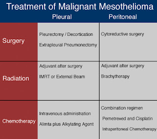 Mesothelioma Treatment