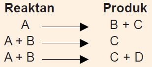 Tata Cata Menyetarakan Persamaan Reaksi Kimia dan Contohnya