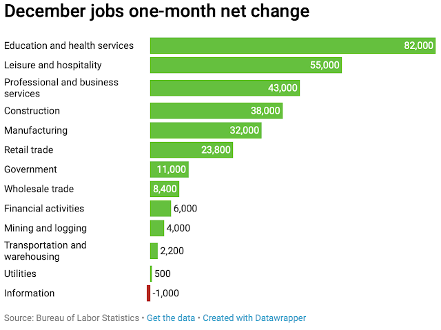 Manufacturing industry posts biggest annual job gain in 20 years