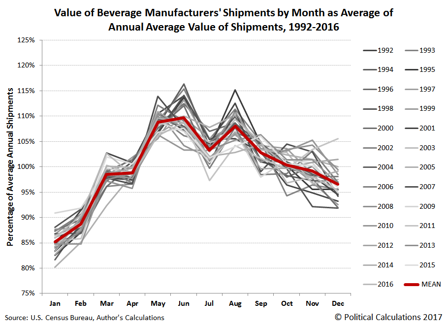 Value of Beverage Manufacturers' Shipments by Month as Average of Annual Average Value of Shipments, 1992-2016
