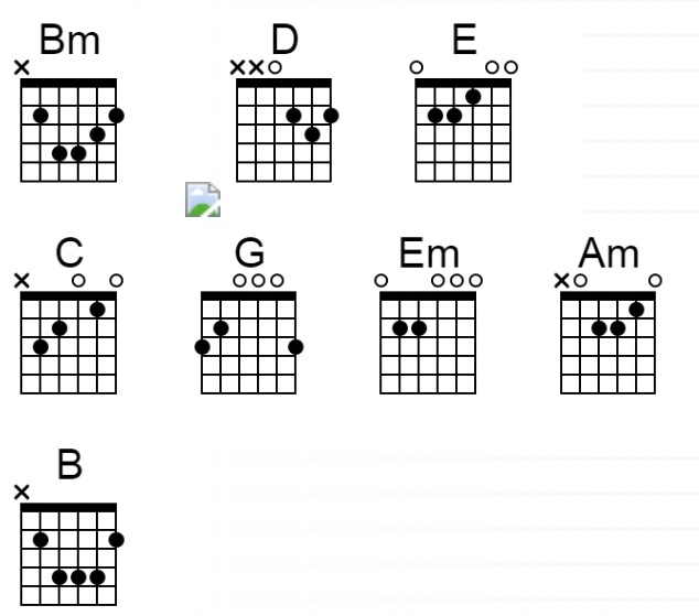 Chords Avenged Sevenfold So Far Away Easy Chord
