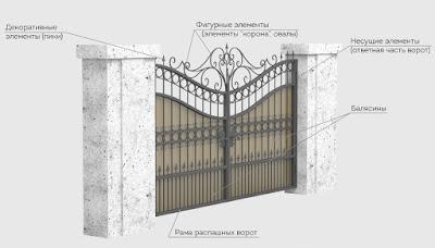 Распашные кованные ворота Волгоград