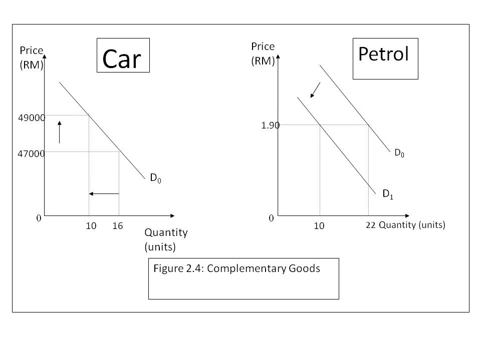 Elasticity of demand of petrol and
