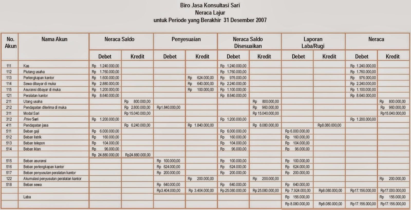 Worksheets Worksheet-akuntansi welcome to my blog perbedaan siklus akuntansi manual dengan laporan keuangan