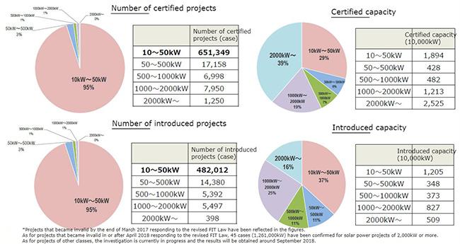 LaporanPenelitian.com Japan Renewable Energies as Main Power Sources