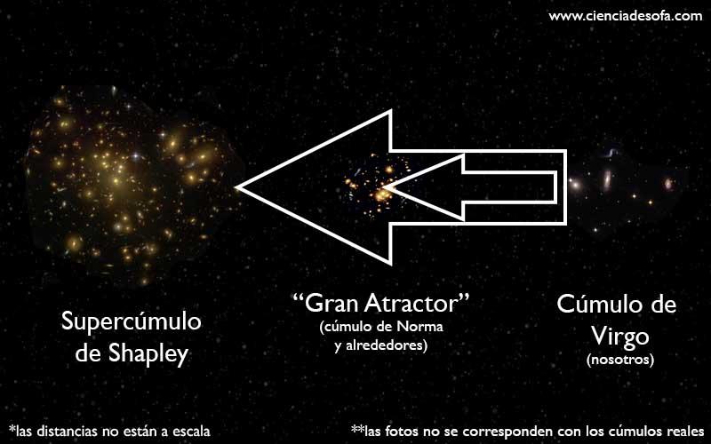 Resultado de imagen de el supercúmulo de Shapley