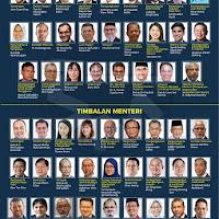 Kabinet Dimana Menteri Menterinya Ahli Di Bidang Kenegaraan