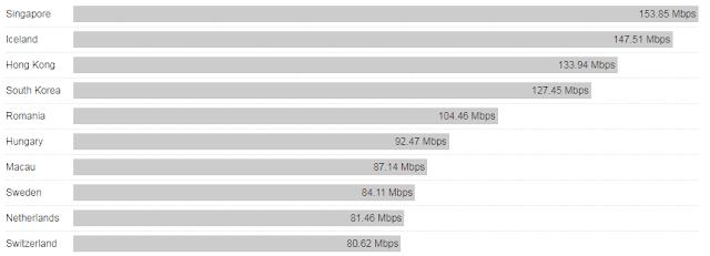 10 negara dengan internet paling cepat di dunia