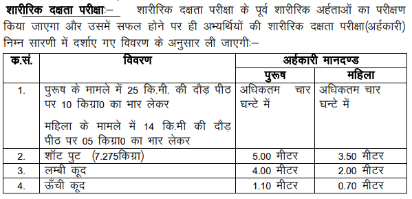 Uttarakhand Forest Guard Recruitment 2018
