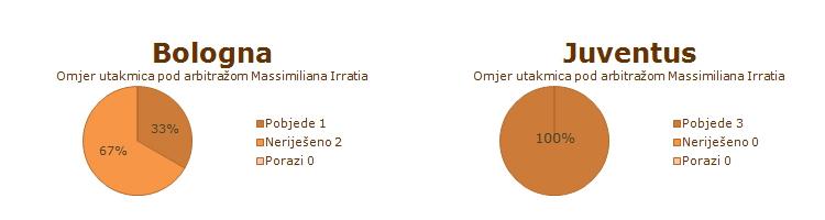Statistika utakmica Bologne i Juventusa pod arbitražom Massimiliana Irratia