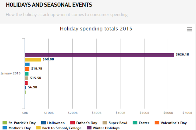 """how much did consumer spends on online and retail combine on 5 holidays this year"""