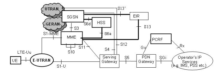 Diameter Protocol Explained: Diameter Interfaces in LTE (EPC)