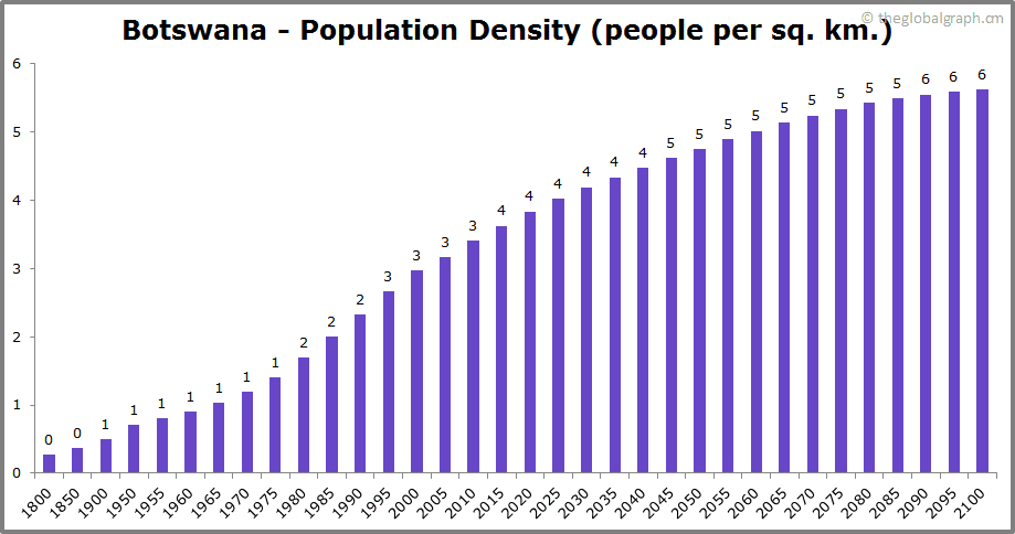 Botswana  Population Density (people per sq. km.)