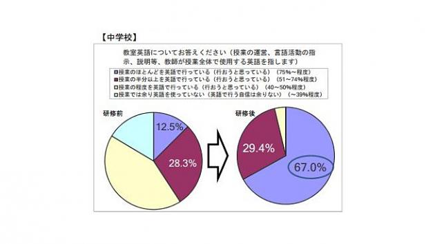 2014年5月~6月に第一回集合研修に参加した全教員に対し、研修の前後で授業を英語で行うことに関する意識調査を実施