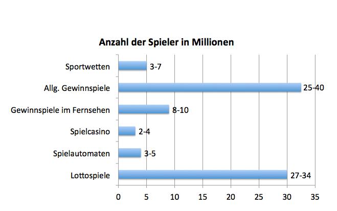 Sportwetten deutschland statistik