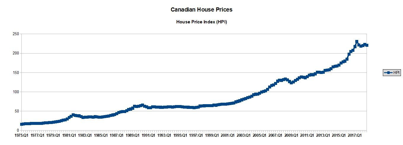 The System Is Broken How Low Can Canadian Property Prices Go