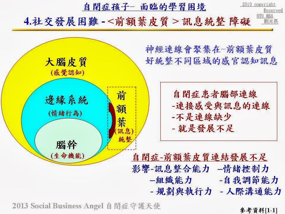 Social Business Angel Group- 社會天使公益平臺_身心障礙 守護天使 : 5. -Part_4- 自閉癥的 障礙