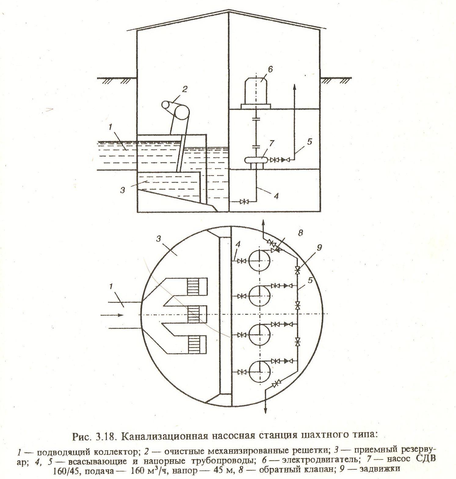 КНС — канализационные насосные станции: монтаж, обслуживание, принцип работы