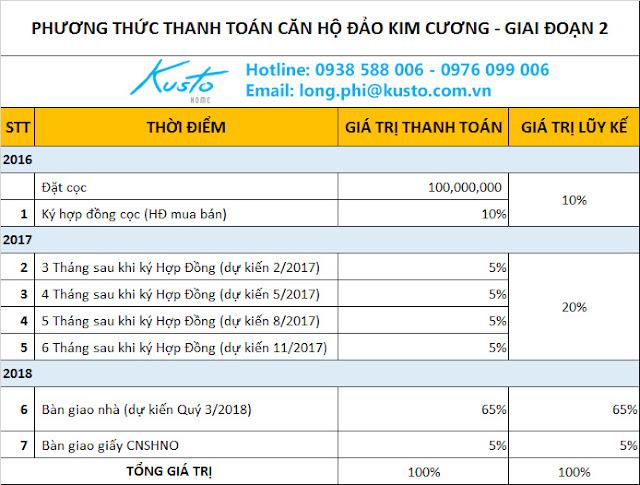 Phương thức thanh toán dự án Đảo Kim Cương, giai đoạn 2, 30% nhận nhà.