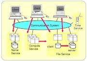 File Service Di Dalam Sistem Terdistribusi
