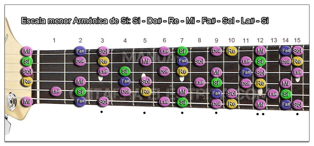 Escala Guitarra menor Armónica (Si - B)