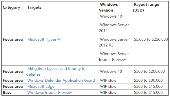 windows-bounty-program