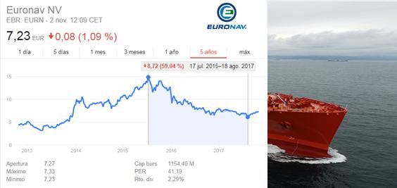 Acciones de Euronav - Invertir en navieras de gas
