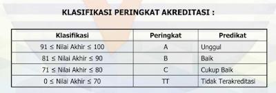 Cara Download Sertifikat Akreditasi Sekolah  CARA DOWNLOAD SERTIFIKAT AKREDITASI SEKOLAH -MADRASAH DI AKUN SISPENA