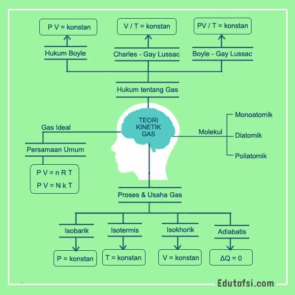 Kumpulan rumus dan rangkuman teori kinetik gas