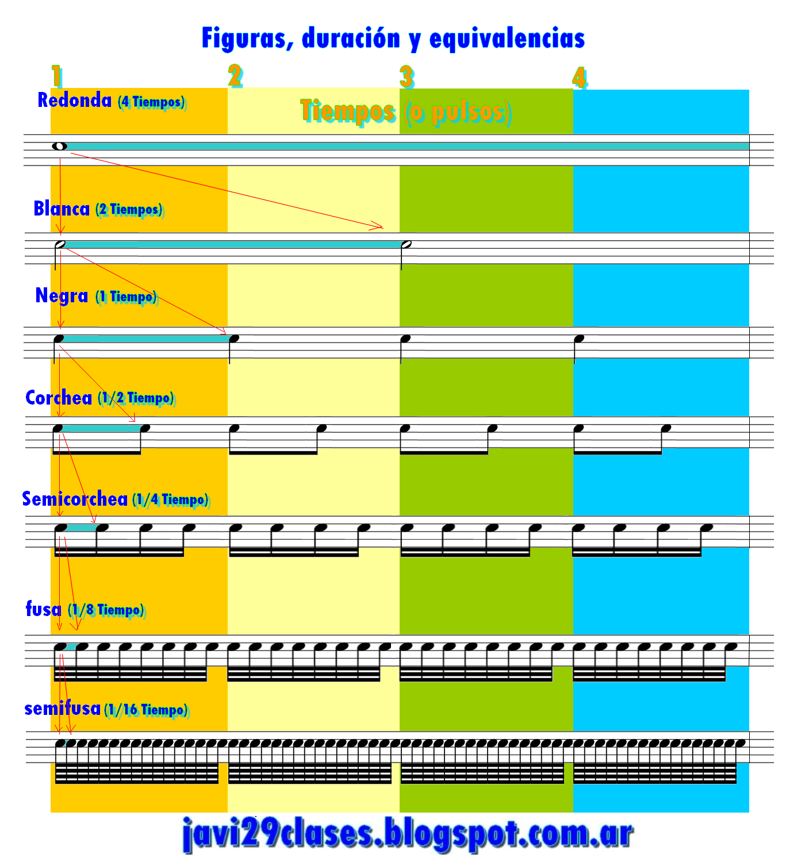 grafico con la duracion de las figuras y sus equivalencias